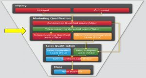 Tele-qualification Increases the Quality of Sales Leads