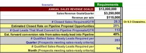 B2B Sales Lead Requirements Calculator